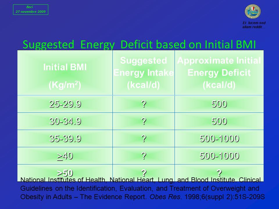 Suggested Energy Deficit based on Initial BMI Initial BMI (Kg/m 2 ) Suggested Energy Intake (kcal/d) Approximate Initial Energy Deficit (kcal/d) 25-29.9 500 30-34.9 500 35-39.9 500-1000 >40 500-1000 >50 .