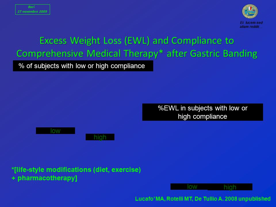% of subjects with low or high compliance Excess Weight (EWL) and Compliance to Comprehensive Medical Therapy* after Gastric Banding Excess Weight Loss (EWL) and Compliance to Comprehensive Medical Therapy* after Gastric Banding low high low high Lucafo' MA, Rotelli MT, De Tullio A.