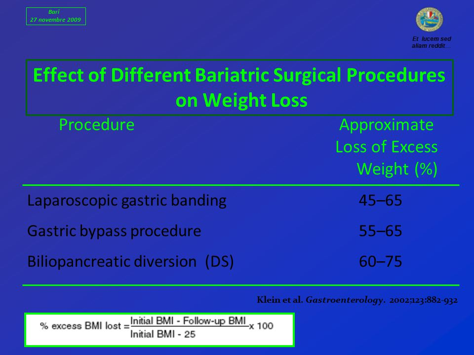 ProcedureApproximate Loss of Excess Weight (%) Laparoscopic gastric banding 45–65 Gastric bypass procedure 55–65 Biliopancreatic diversion (DS) 60–75 Effect of Different Bariatric Surgical Procedures on Weight Loss Klein et al.