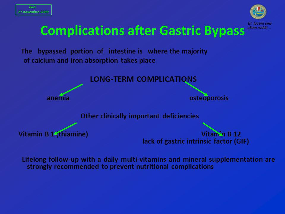 Complications after Gastric Bypass The bypassed portion of intestine is where the majority of calcium and iron absorption takes place LONG-TERM COMPLICATIONS anemia osteoporosis Other clinically important deficiencies Vitamin B 1 (thiamine) Vitamin B 12 lack of gastric intrinsic factor (GIF) Lifelong follow-up with a daily multi-vitamins and mineral supplementation are strongly recommended to prevent nutritional complications Et lucem sed aliam reddit… Bari 27 novembre 2009