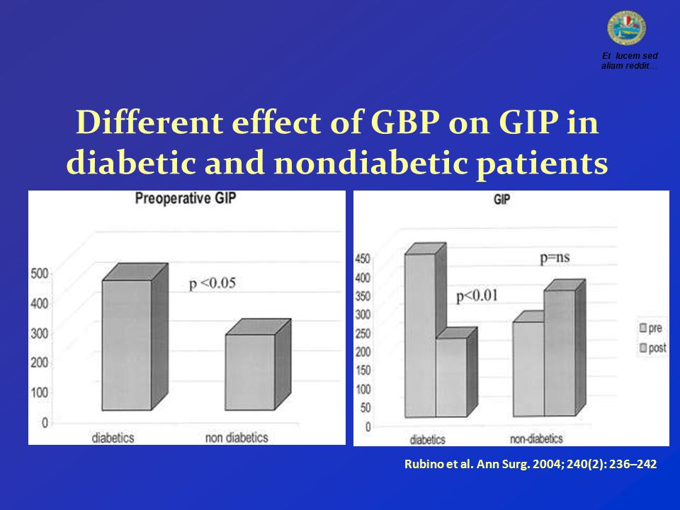 Different effect of GBP on GIP in diabetic and nondiabetic patients Rubino et al.