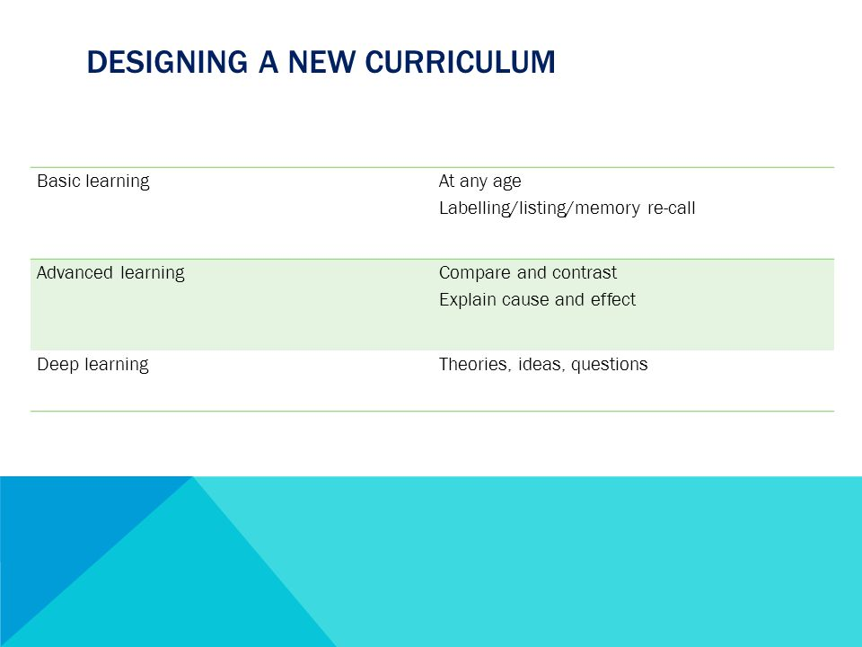 DESIGNING A NEW CURRICULUM Basic learning At any age Labelling/listing/memory re-call Advanced learning Compare and contrast Explain cause and effect Deep learningTheories, ideas, questions