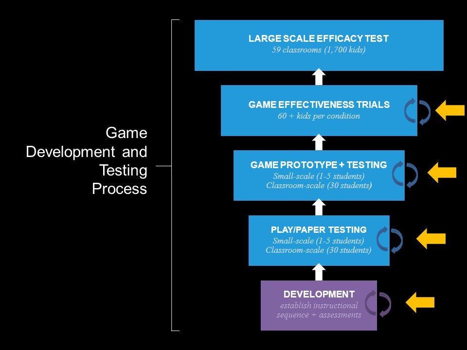 Game Development and Testing Process LARGE SCALE EFFICACY TEST 59 classrooms (1,700 kids) GAME EFFECTIVENESS TRIALS 60 + kids per condition DEVELOPMENT establish instructional sequence + assessments GAME PROTOTYPE + TESTING Small-scale (1-5 students) Classroom-scale (30 students) PLAY/PAPER TESTING Small-scale (1-5 students) Classroom-scale (30 students)