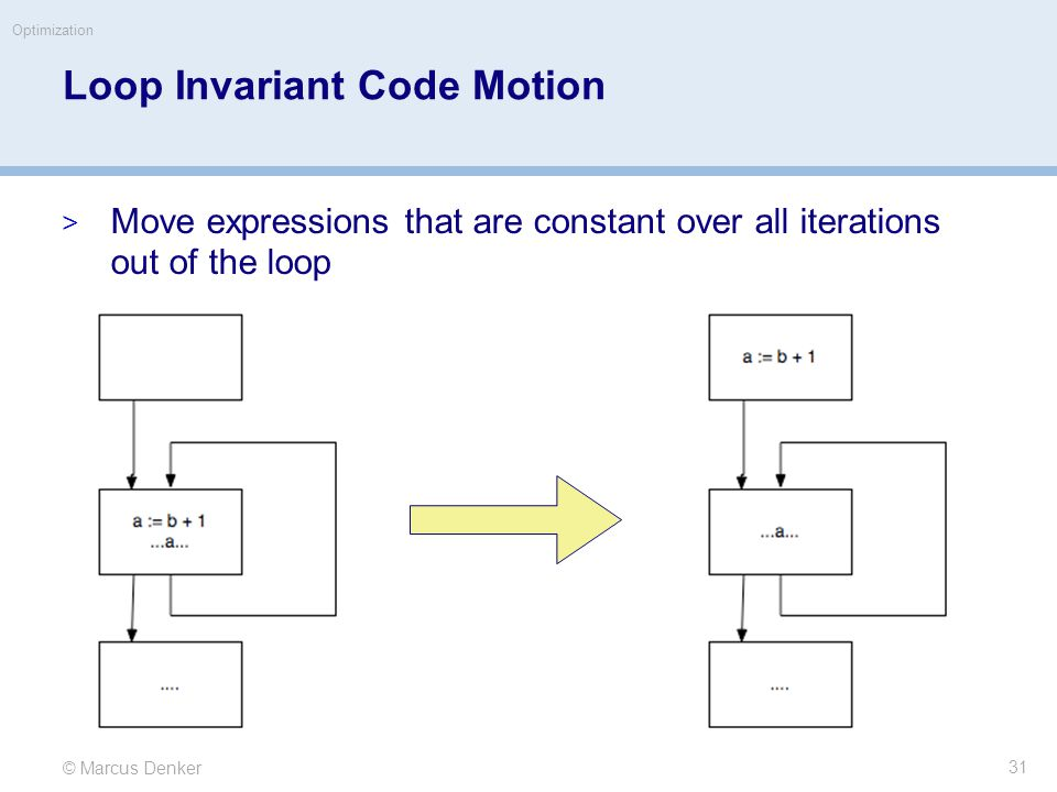 © Marcus Denker Optimization Loop Invariant Code Motion  Move expressions that are constant over all iterations out of the loop 31