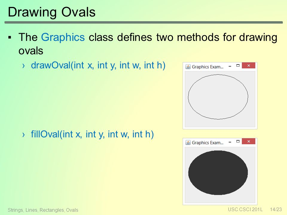 Drawing Ovals ▪The Graphics class defines two methods for drawing ovals ›drawOval(int x, int y, int w, int h) ›fillOval(int x, int y, int w, int h) USC CSCI 201L14/23 Strings, Lines, Rectangles, Ovals