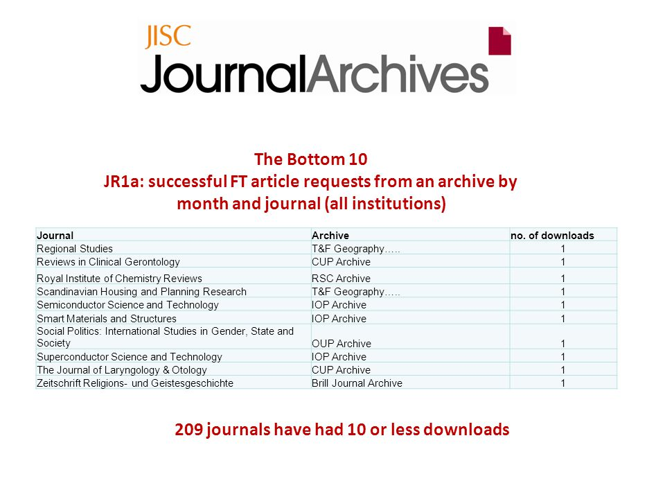 The Bottom 10 JR1a: successful FT article requests from an archive by month and journal (all institutions) JournalArchiveno.