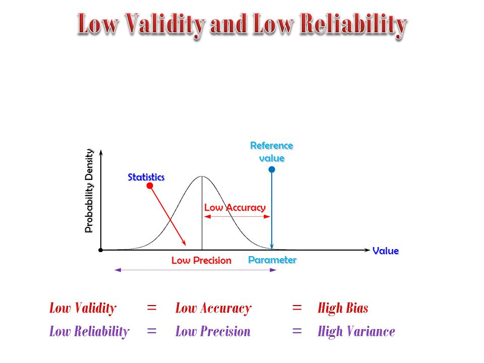 Probability Density Low Precision Reference value Low Accuracy Value Parameter Statistics