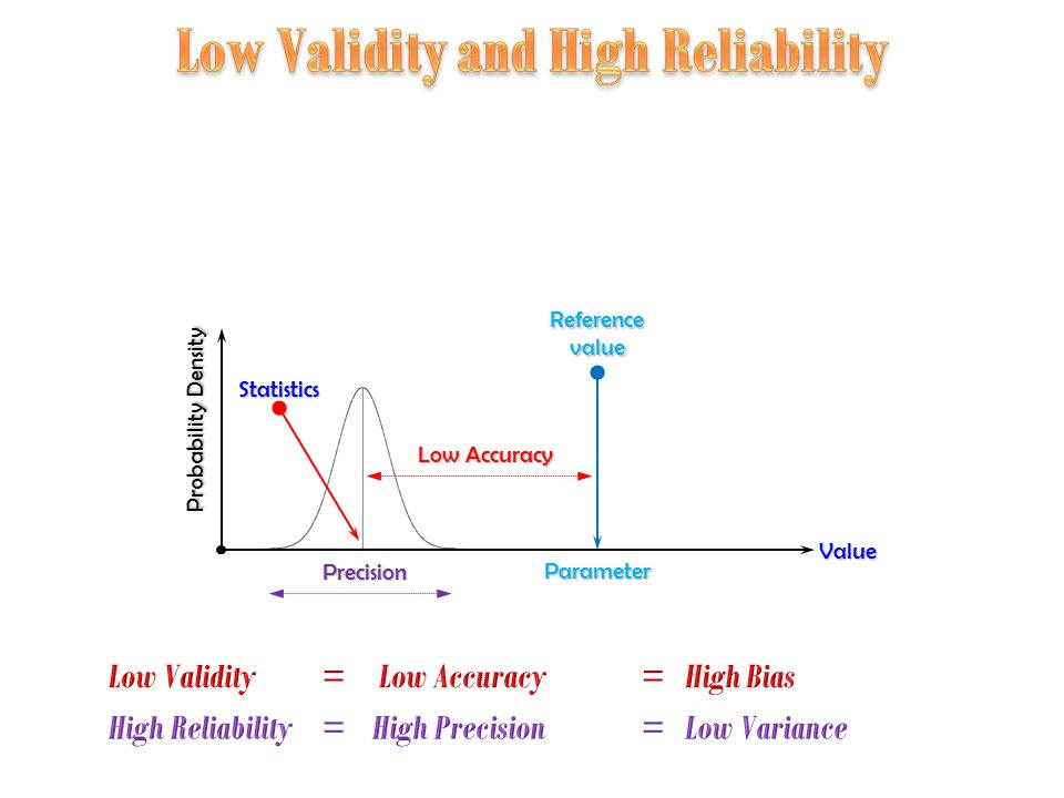 Probability Density Precision Reference value Low Accuracy Value Parameter Statistics