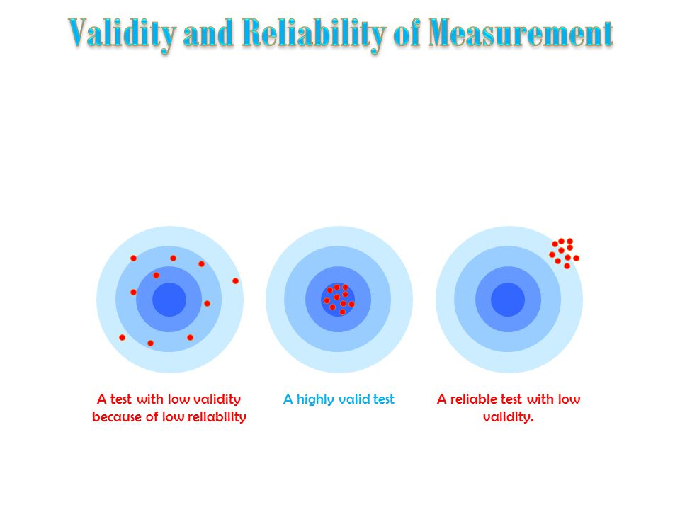 A test with low validity because of low reliability A highly valid testA reliable test with low validity.