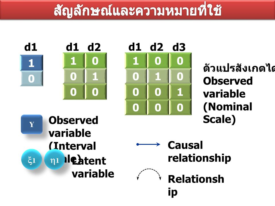 1 0 Y Y 10 01 00 100 010 001 000 d1 d2 d1 d2 d3 ตัวแปรสังเกตได้ Observed variable (Nominal Scale) Observed variable (Interval Scale) 11 11 Latent variable Causal relationship Relationsh ip d1 11 11