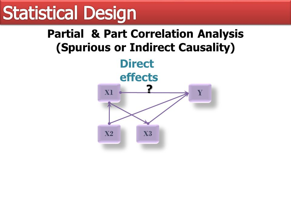 X1 X2 X3 Y Y Partial & Part Correlation Analysis (Spurious or Indirect Causality) Direct effects