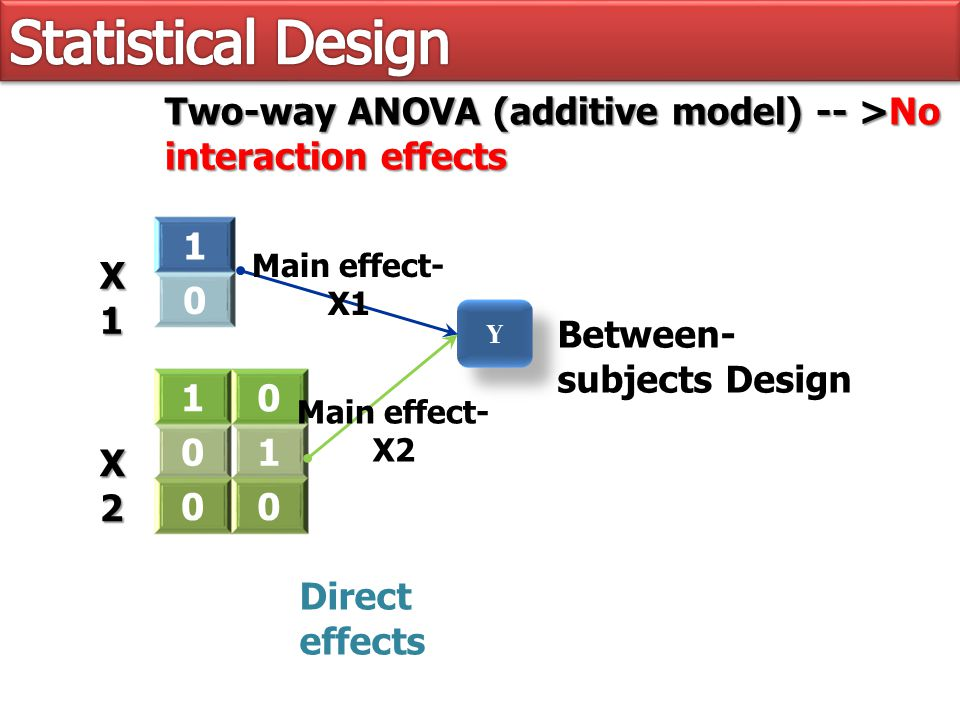 1 0 X1X1X1X1 Y Y Two-way ANOVA (additive model) -- >No interaction effects X2X2X2X2 10 01 00 Main effect- X1 Main effect- X2 Between- subjects Design Direct effects