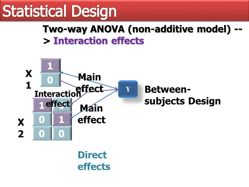 1 0 X1X1 Y Y Two-way ANOVA (non-additive model) -- > Interaction effects X2X2 10 01 00 Main effect Interaction effect Between- subjects Design Direct effects