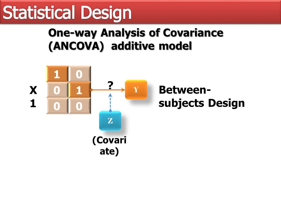 Y Y One-way Analysis of Covariance (ANCOVA) additive model X1X1 10 01 00 (Covari ate) Z Z .