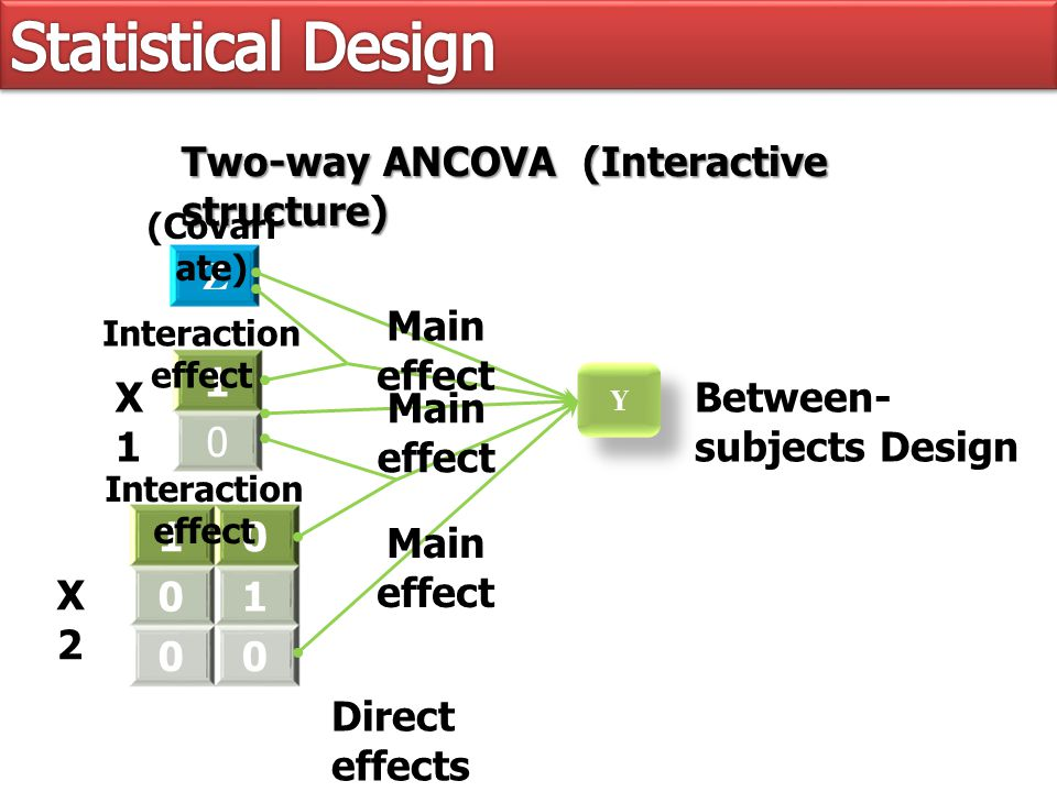 Y Y 1 0 10 01 00 Two-way ANCOVA (Interactive structure) Z X1X1 X2X2 (Covari ate) Between- subjects Design Direct effects Main effect Interaction effect Main effect Interaction effect Main effect