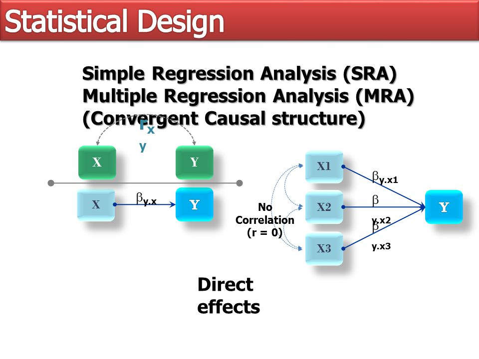 X1 X2 X3 Simple Regression Analysis (SRA) Multiple Regression Analysis (MRA) (Convergent Causal structure) No Correlation (r = 0) Direct effects  y.x1  y.x2  y.x3 X X  y.x Y Y X X rxyrxy