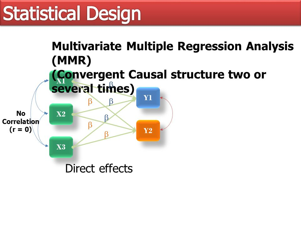 X1 X2 X3 Multivariate Multiple Regression Analysis (MMR) (Convergent Causal structure two or several times) Y1Y1 Y1Y1 Y2       Direct effects No Correlation (r = 0)