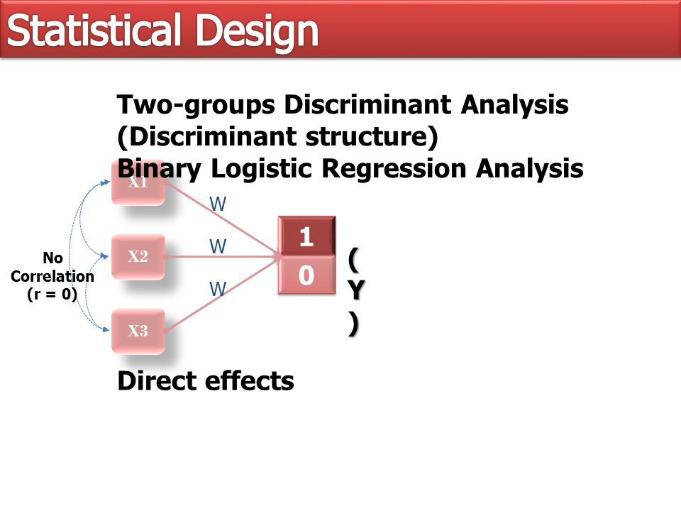 X1 X2 X3 Two-groups Discriminant Analysis (Discriminant structure) Binary Logistic Regression Analysis (Y)(Y)(Y)(Y) W W W Direct effects No Correlation (r = 0)