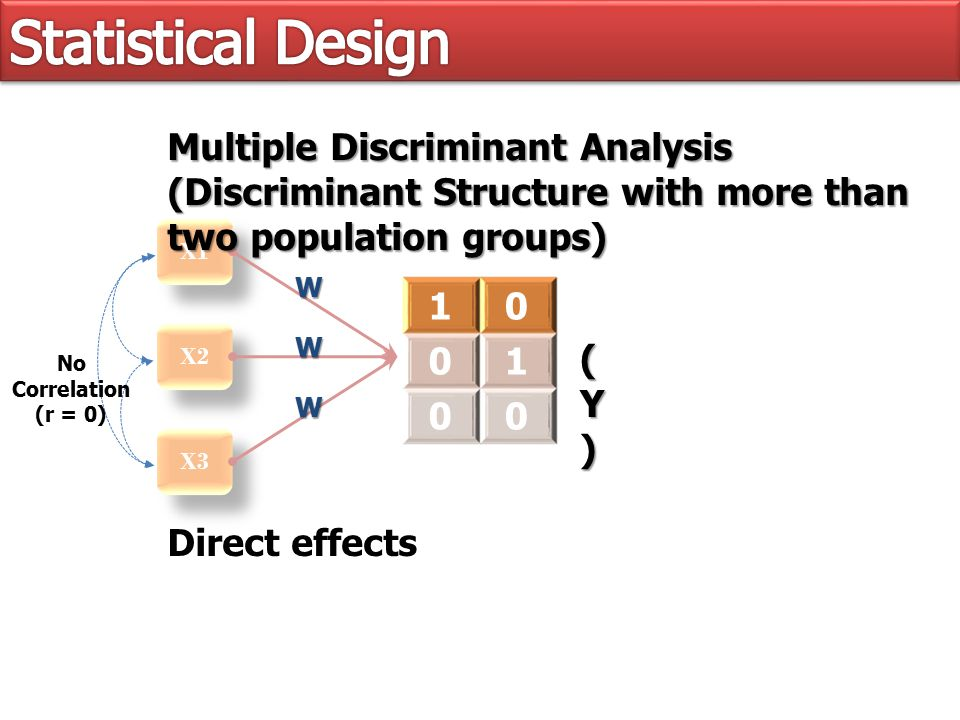 X1 X2 X3 Multiple Discriminant Analysis (Discriminant Structure with more than two population groups) 10 01 00 (Y)(Y)(Y)(Y) W W W Direct effects No Correlation (r = 0)