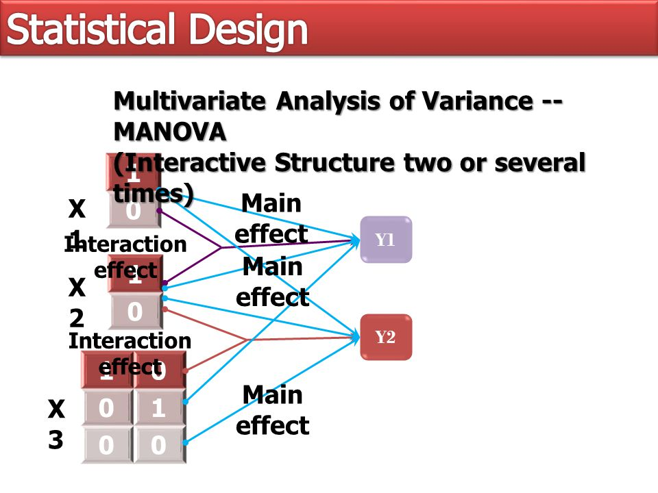 Y1 1 0 1 0 10 01 00 Multivariate Analysis of Variance -- MANOVA (Interactive Structure two or several times) Y2 X1X1 X2X2 X3X3 Main effect Interaction effect Main effect