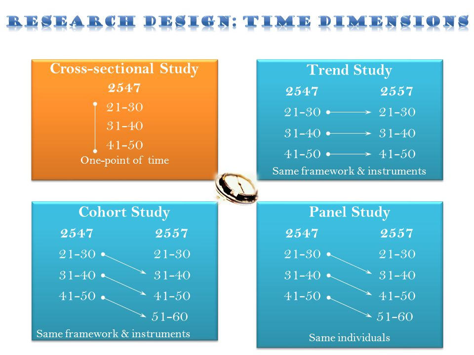 Cross-sectional Study 2547 21-30 31-40 41-50 One-point of time Cross-sectional Study 2547 21-30 31-40 41-50 One-point of time Trend Study 2547255721-3031-4041-50 Same framework & instruments Trend Study 2547255721-3031-4041-50 Same framework & instruments Cohort Study 2547255721-3031-4041-50 51-60 Same framework & instruments Cohort Study 2547255721-3031-4041-50 51-60 Same framework & instruments Panel Study 2547255721-3031-4041-50 51-60 Same individuals Panel Study 2547255721-3031-4041-50 51-60 Same individuals