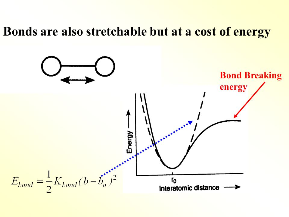 Bonds are also stretchable but at a cost of energy Bond Breaking energy