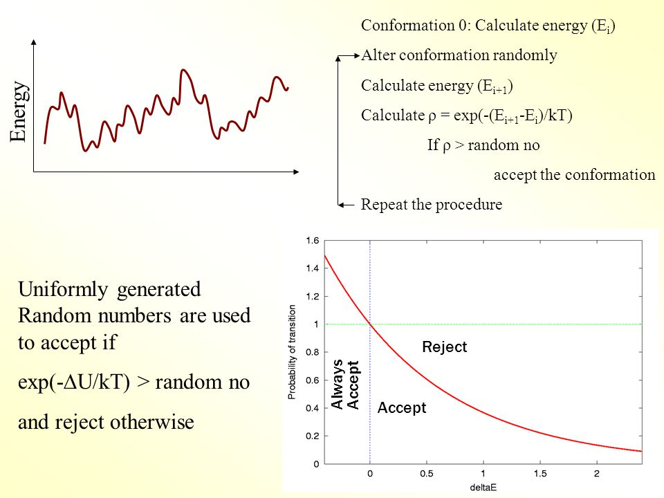 Always Accept Reject Accept Energy Uniformly generated Random numbers are used to accept if exp(-  U/kT) > random no and reject otherwise Conformation 0: Calculate energy (E i ) Alter conformation randomly Calculate energy (E i+1 ) Calculate ρ = exp(-(E i+1 -E i )/kT) If ρ > random no accept the conformation Repeat the procedure