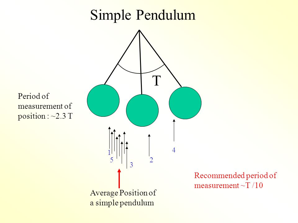  Simple Pendulum Average Position of a simple pendulum 1 2 3 4 5 Period of measurement of position : ~2.3 T Recommended period of measurement ~T /10