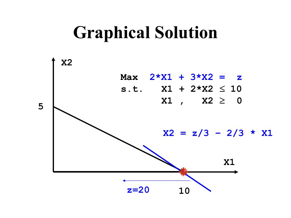 Graphical Solution Max 2*X1 + 3*X2 = z s.t.