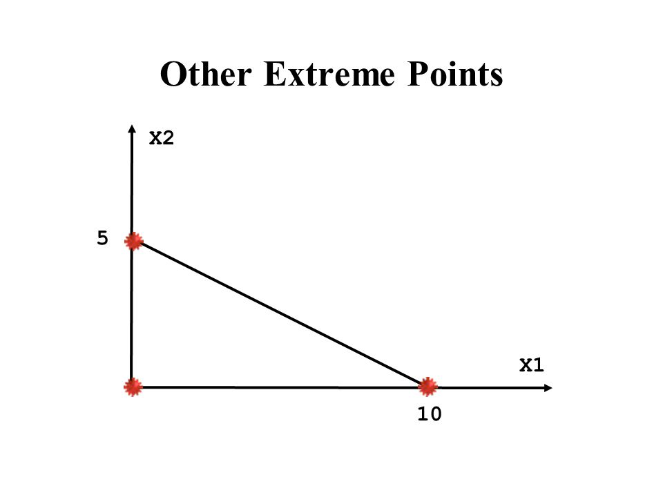 Other Extreme Points X2 X1 10 5