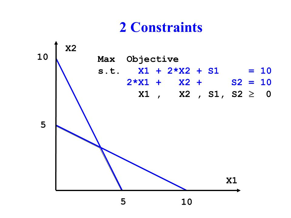 2 Constraints X2 X1 10 5 5 Max Objective s.t.