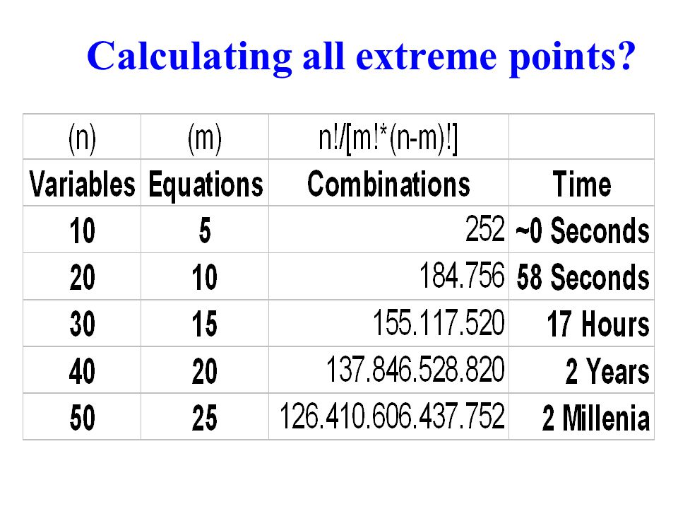 Calculating all extreme points