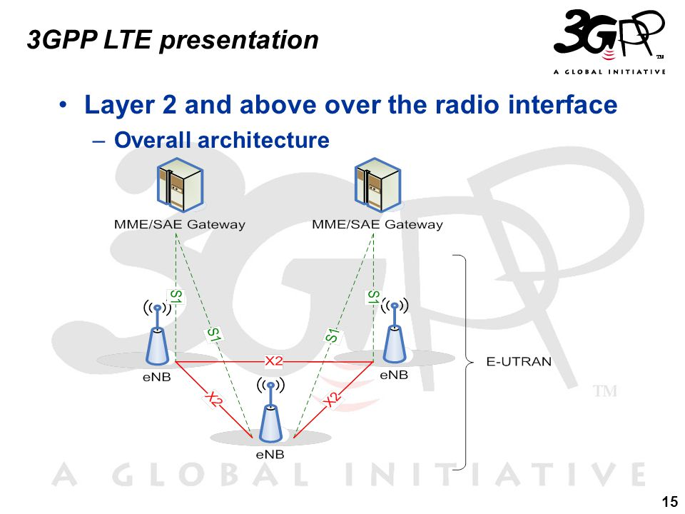 15 3GPP LTE presentation Layer 2 and above over the radio interface –Overall architecture