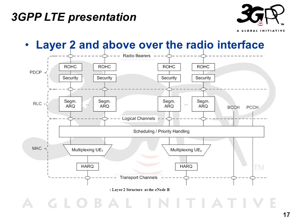 17 3GPP LTE presentation Layer 2 and above over the radio interface : Layer 2 Structure at the eNode B