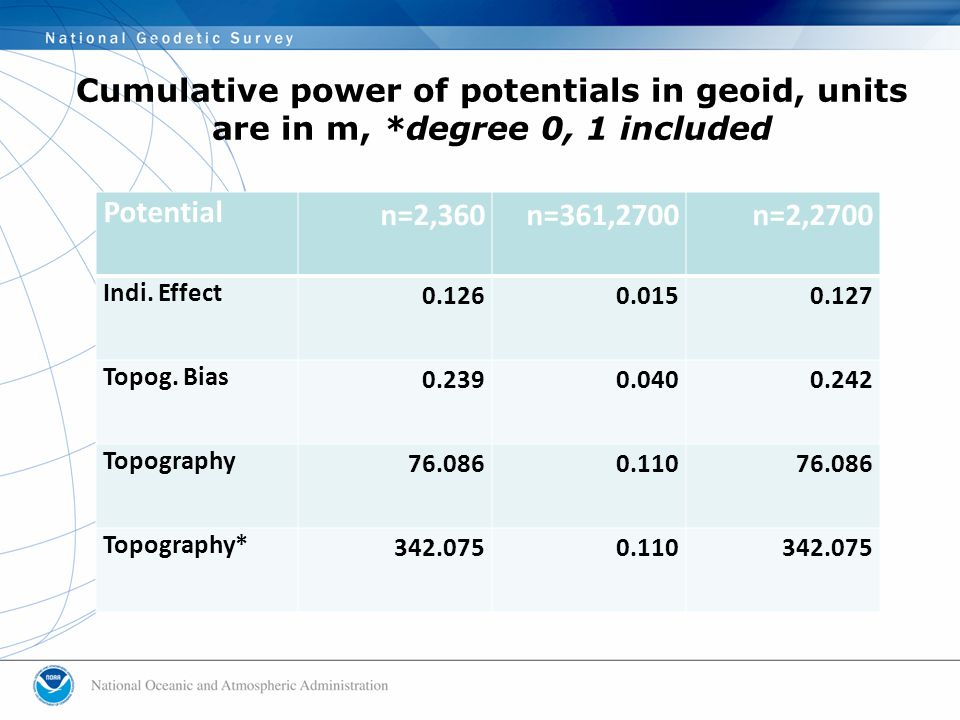 Cumulative power of potentials in geoid, units are in m, *degree 0, 1 included Potential n=2,360n=361,2700n=2,2700 Indi.
