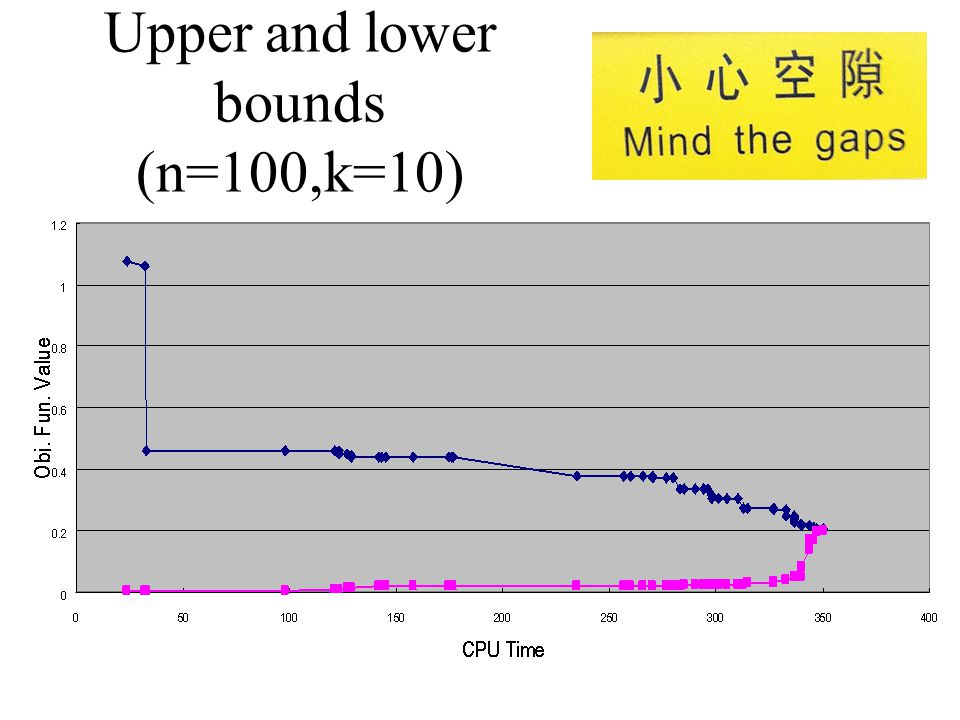 Upper and lower bounds (n=100,k=10)