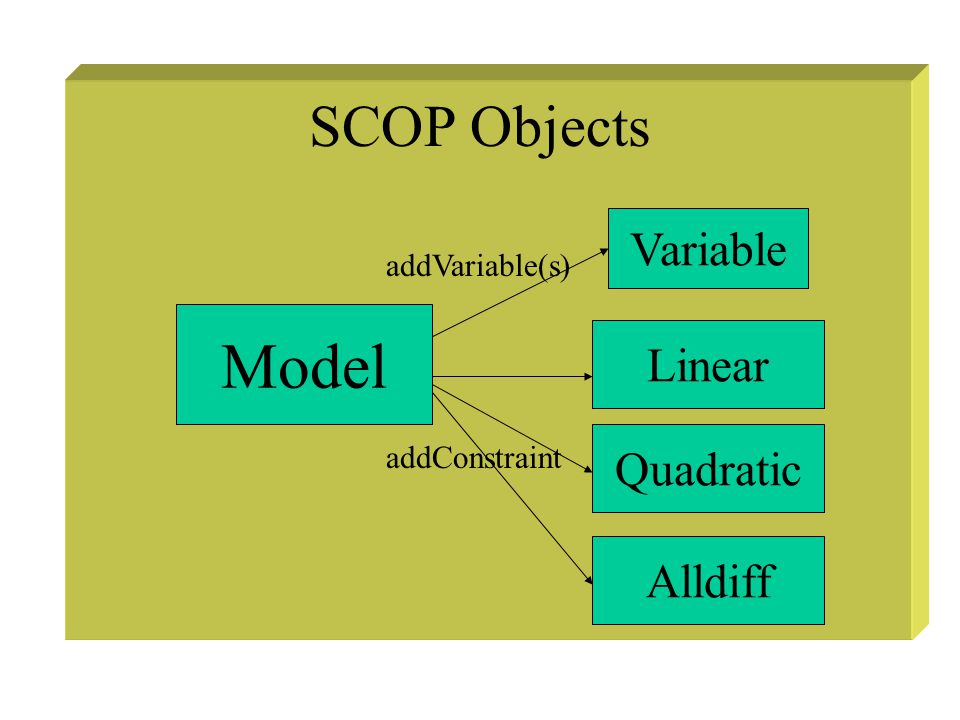 SCOP Objects Model Variable Linear addVariable(s) Quadratic Alldiff addConstraint