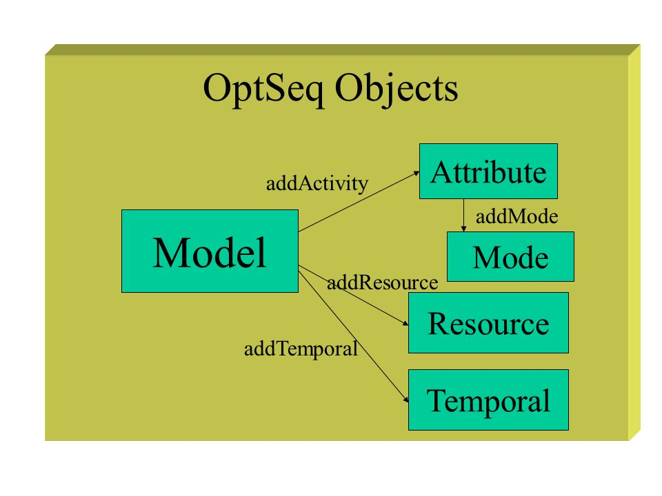 OptSeq Objects Model Attribute Mode addActivity Resource Temporal addResource addTemporal addMode