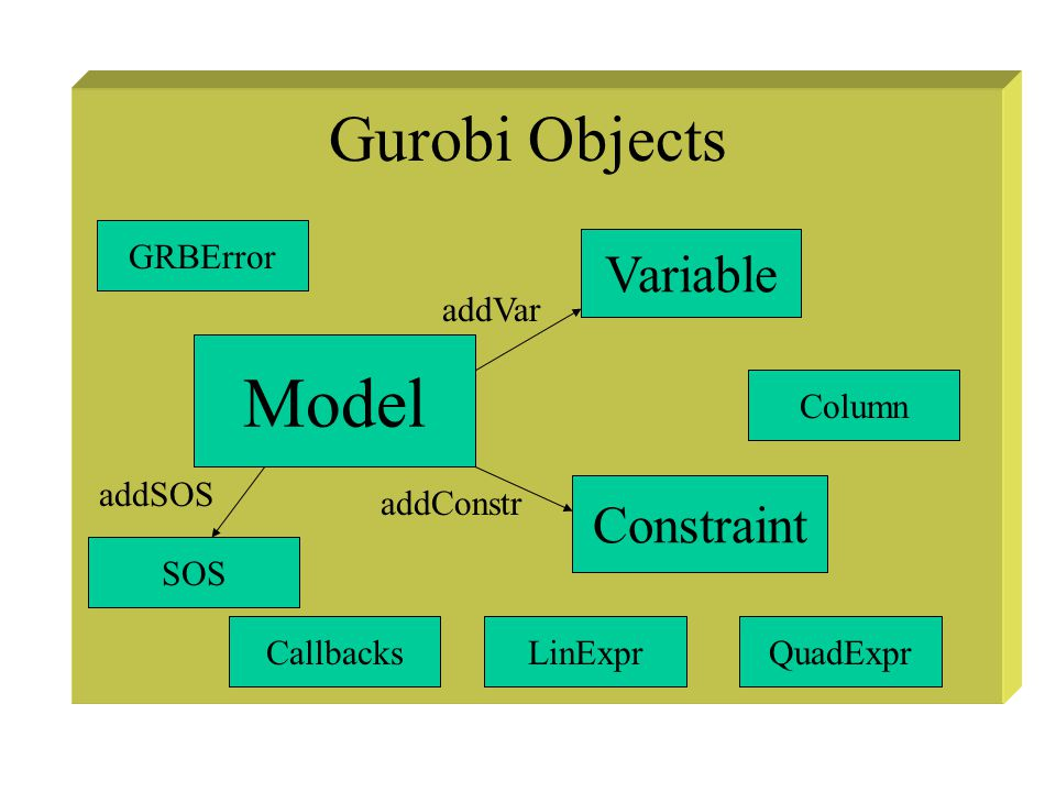 Gurobi Objects Model Variable Constraint LinExprQuadExpr Column Callbacks GRBError addVar addConstr SOS addSOS
