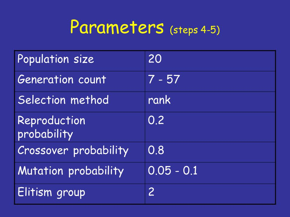 Parameters (steps 4-5) Population size20 Generation count7 - 57 Selection methodrank Reproduction probability 0.2 Crossover probability0.8 Mutation probability0.05 - 0.1 Elitism group2