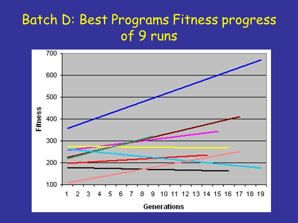 Batch D: Best Programs Fitness progress of 9 runs