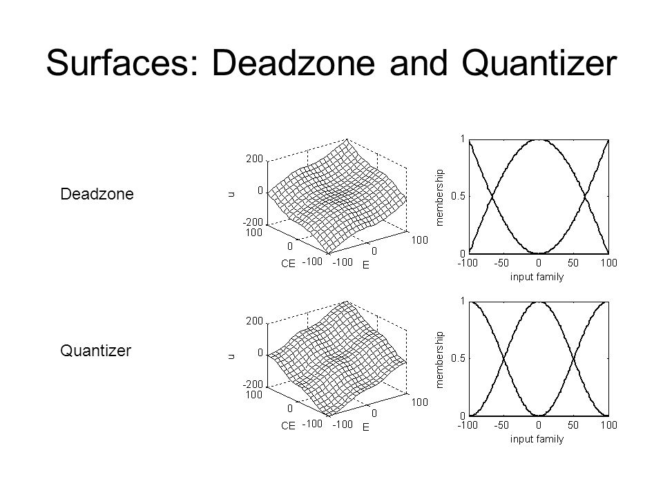 Surfaces: Deadzone and Quantizer Deadzone Quantizer