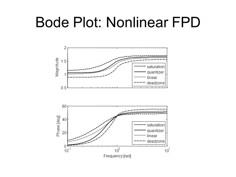 Bode Plot: Nonlinear FPD
