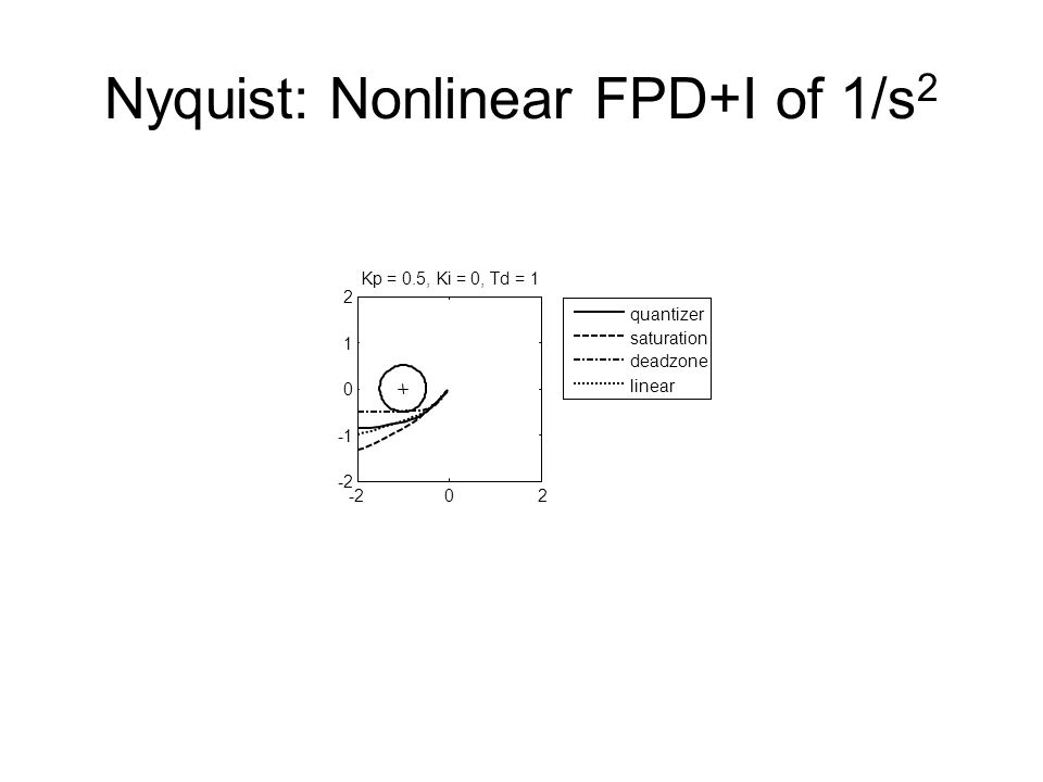 Nyquist: Nonlinear FPD+I of 1/s 2 -202 0 1 2 Kp = 0.5, Ki = 0, Td = 1 quantizer saturation deadzone linear