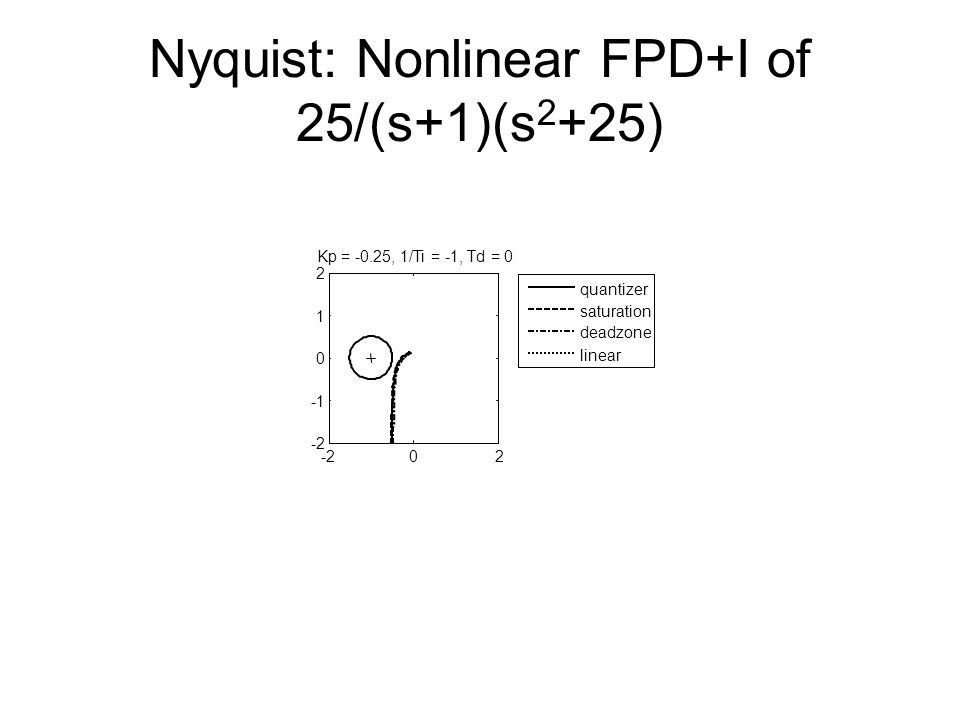 Nyquist: Nonlinear FPD+I of 25/(s+1)(s 2 +25) -202 0 1 2 Kp = -0.25, 1/Ti = -1, Td = 0 quantizer saturation deadzone linear