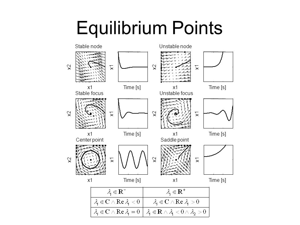 Equilibrium Points x1 x2 Stable node x1 Time [s]x1 x2 Unstable node x1 Time [s] x1 x2 Stable focus x1 Time [s]x1 x2 Unstable focus x1 Time [s] x1 x2 Center point x1 Time [s]x1 x2 Saddle point x1 Time [s]