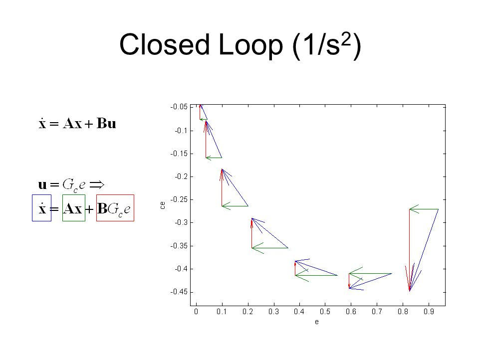Closed Loop (1/s 2 )