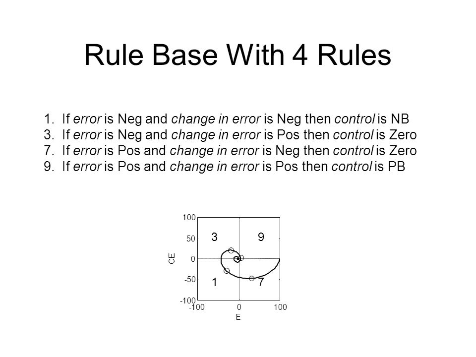 Rule Base With 4 Rules 1. If error is Neg and change in error is Neg then control is NB 3.