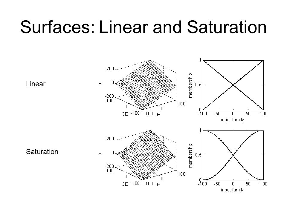 Surfaces: Linear and Saturation Linear Saturation