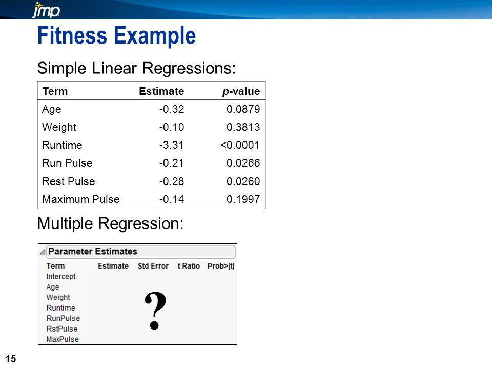 15 Fitness Example Simple Linear Regressions: Multiple Regression: 15 TermEstimatep-value Age-0.320.0879 Weight-0.100.3813 Runtime-3.31<0.0001 Run Pulse-0.210.0266 Rest Pulse-0.280.0260 Maximum Pulse-0.140.1997